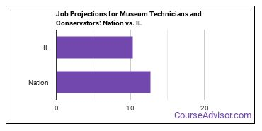 Job Projections for Museum Technicians and Conservators: Nation vs. IL