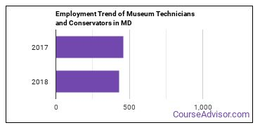 Museum Technicians and Conservators in MD Employment Trend