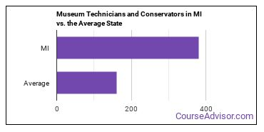 Museum Technicians and Conservators in MI vs. the Average State