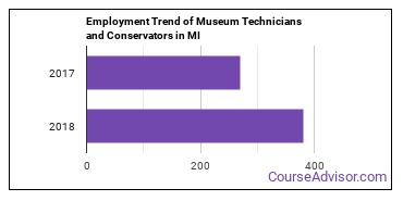 Museum Technicians and Conservators in MI Employment Trend