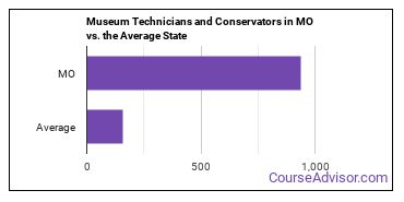 Museum Technicians and Conservators in MO vs. the Average State