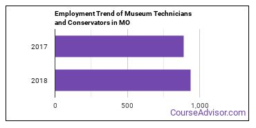 Museum Technicians and Conservators in MO Employment Trend