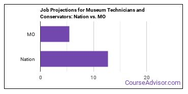 Job Projections for Museum Technicians and Conservators: Nation vs. MO