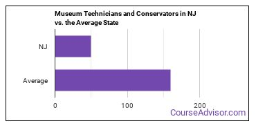 Museum Technicians and Conservators in NJ vs. the Average State