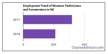 Museum Technicians and Conservators in NC Employment Trend