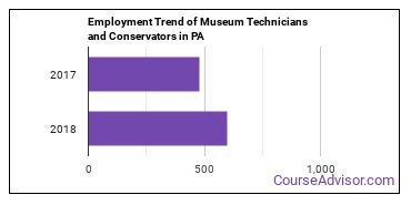 Museum Technicians and Conservators in PA Employment Trend