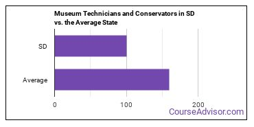 Museum Technicians and Conservators in SD vs. the Average State