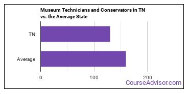 Museum Technicians and Conservators in TN vs. the Average State