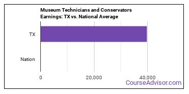 Museum Technicians and Conservators Earnings: TX vs. National Average