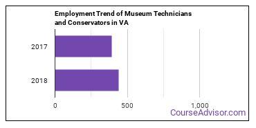 Museum Technicians and Conservators in VA Employment Trend