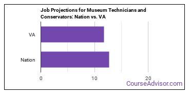 Job Projections for Museum Technicians and Conservators: Nation vs. VA