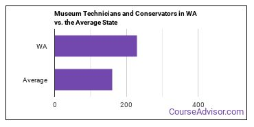 Museum Technicians and Conservators in WA vs. the Average State