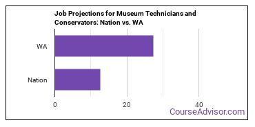 Job Projections for Museum Technicians and Conservators: Nation vs. WA