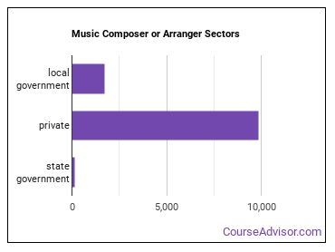 Music Composer or Arranger Sectors