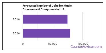 Forecasted Number of Jobs for Music Directors and Composers in U.S.