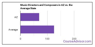 Music Directors and Composers in AZ vs. the Average State
