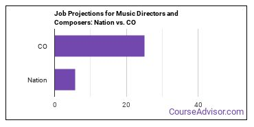 Job Projections for Music Directors and Composers: Nation vs. CO