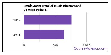 Music Directors and Composers in FL Employment Trend