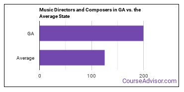 Music Directors and Composers in GA vs. the Average State