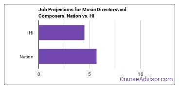 Job Projections for Music Directors and Composers: Nation vs. HI