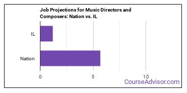 Job Projections for Music Directors and Composers: Nation vs. IL