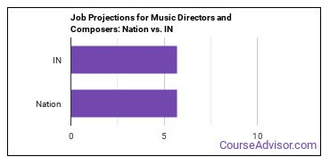 Job Projections for Music Directors and Composers: Nation vs. IN
