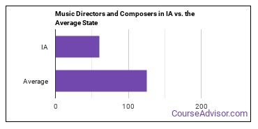 Music Directors and Composers in IA vs. the Average State