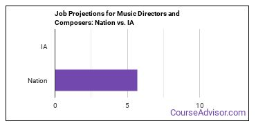 Job Projections for Music Directors and Composers: Nation vs. IA