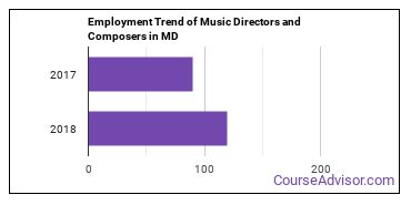 Music Directors and Composers in MD Employment Trend