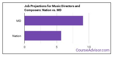 Job Projections for Music Directors and Composers: Nation vs. MD