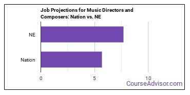 Job Projections for Music Directors and Composers: Nation vs. NE