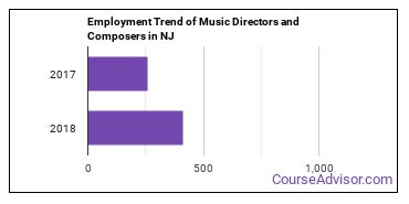 Music Directors and Composers in NJ Employment Trend