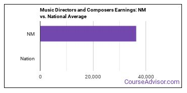 Music Directors and Composers Earnings: NM vs. National Average