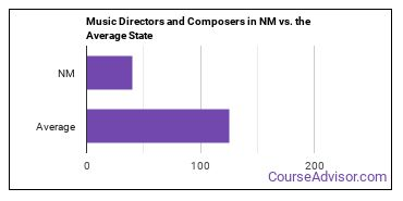 Music Directors and Composers in NM vs. the Average State