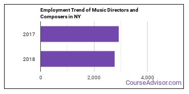 Music Directors and Composers in NY Employment Trend