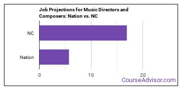 Job Projections for Music Directors and Composers: Nation vs. NC