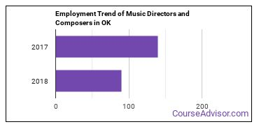 Music Directors and Composers in OK Employment Trend
