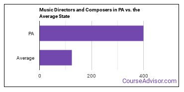 Music Directors and Composers in PA vs. the Average State