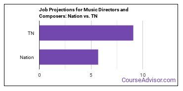 Job Projections for Music Directors and Composers: Nation vs. TN