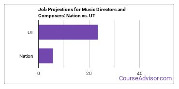 Job Projections for Music Directors and Composers: Nation vs. UT