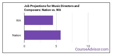 Job Projections for Music Directors and Composers: Nation vs. WA