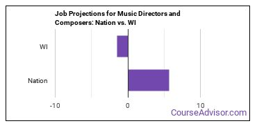 Job Projections for Music Directors and Composers: Nation vs. WI