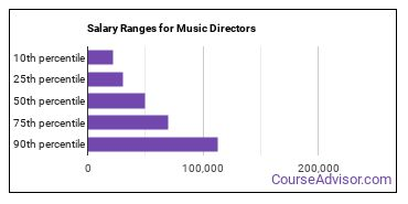 Salary Ranges for Music Directors