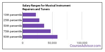 Salary Ranges for Musical Instrument Repairers and Tuners