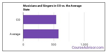 Musicians and Singers in CO vs. the Average State