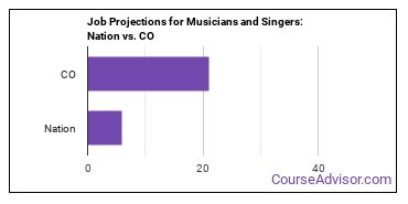 Job Projections for Musicians and Singers: Nation vs. CO