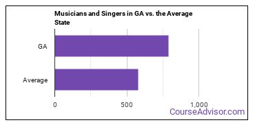 Musicians and Singers in GA vs. the Average State