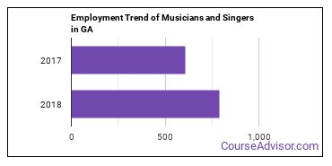 Musicians and Singers in GA Employment Trend