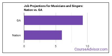 Job Projections for Musicians and Singers: Nation vs. GA