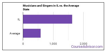 Musicians and Singers in IL vs. the Average State